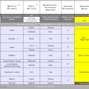 Densities Chart